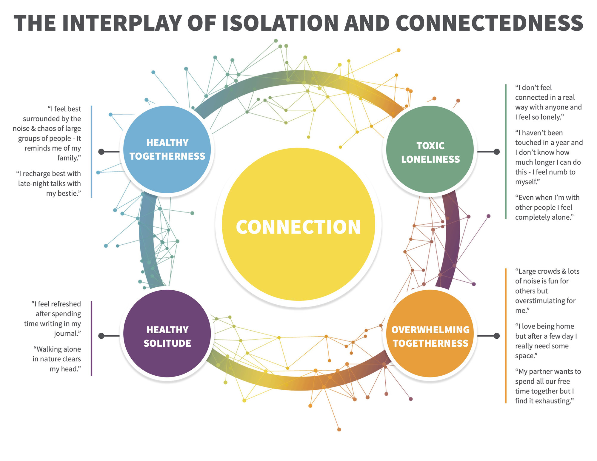 Image reproduction of 'The Interplay of Isolation and Connection' in JPEG format.